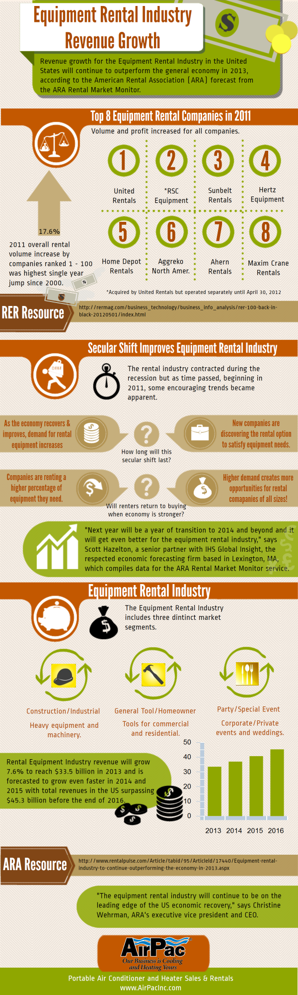 Equipment-Rental-Industry-Spot-Cooler-Rental-Revenue-Growth