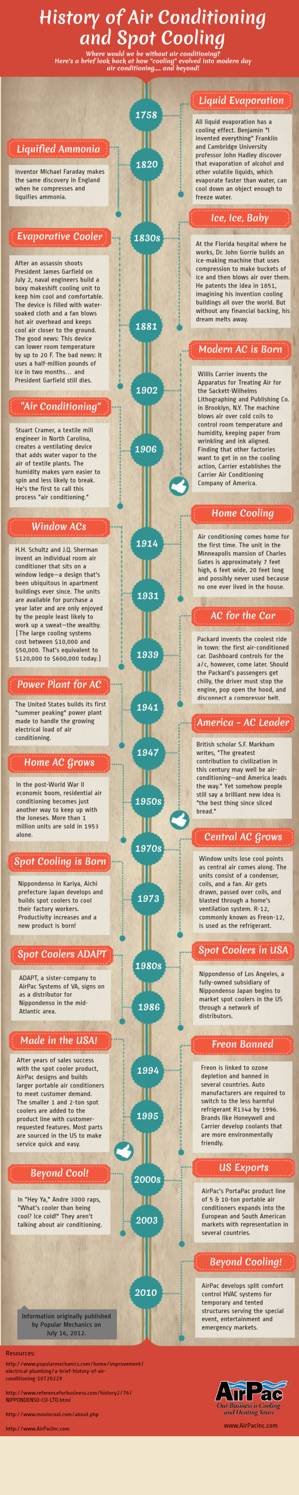 History-of-air-conditioning-and-spot-cooling