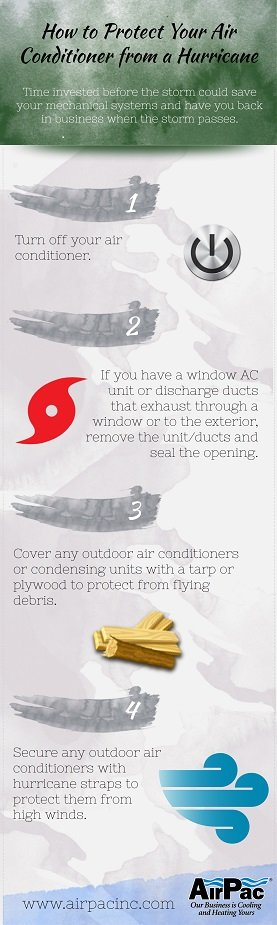 How-to-protect-ac-in-hurricane